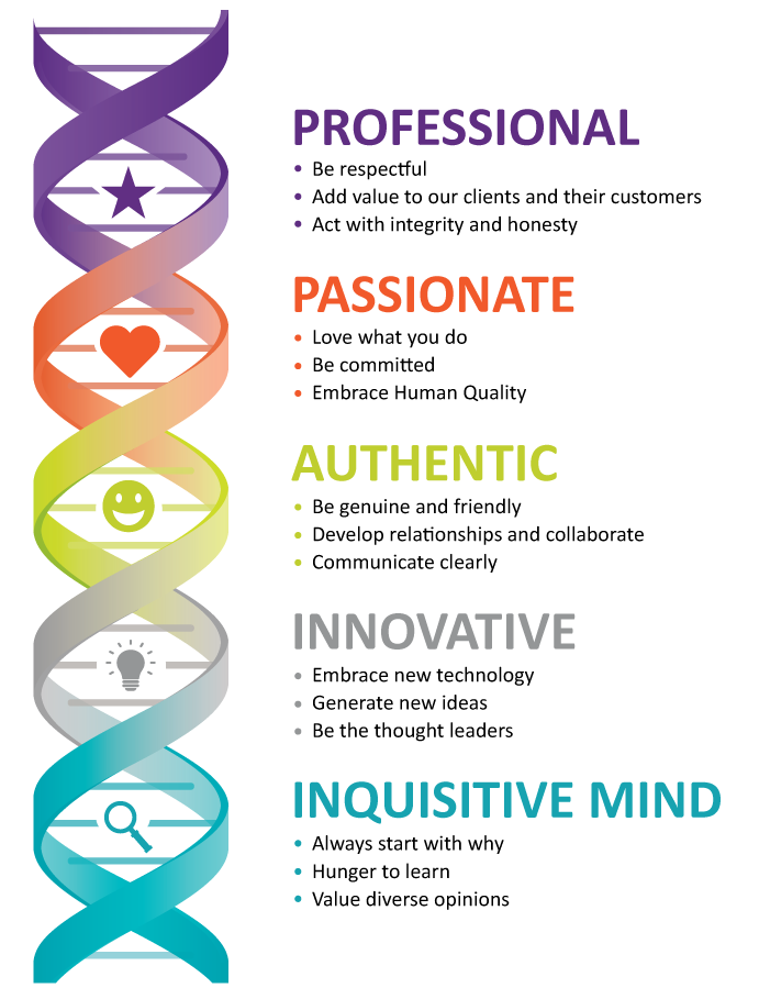 Professional, Passionate, Authentic, Innovative and Inquisitve Mind