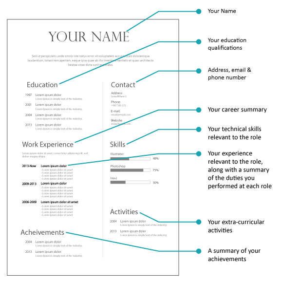An image of a resume that highlights your name, address, email, phone number, education qualifications, career summary, technical skills relevant to the role, your experience, any extra curricular activities and a summary of your achievements